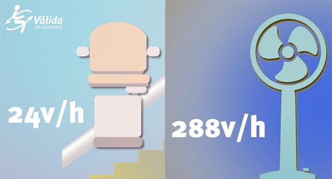 """""""sillas-salvaescaleras-ventilador-comparativa-consumo-electrico-energetico-coste"""""""
